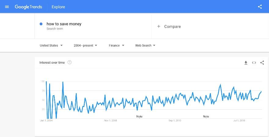 Americans are Becoming Financially Literate Thanks to Google