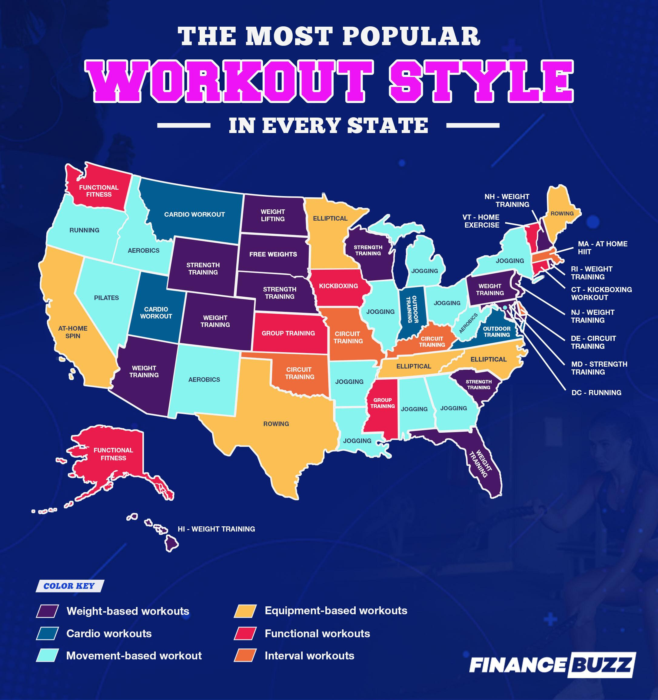 Map of the most popular workout style in every state