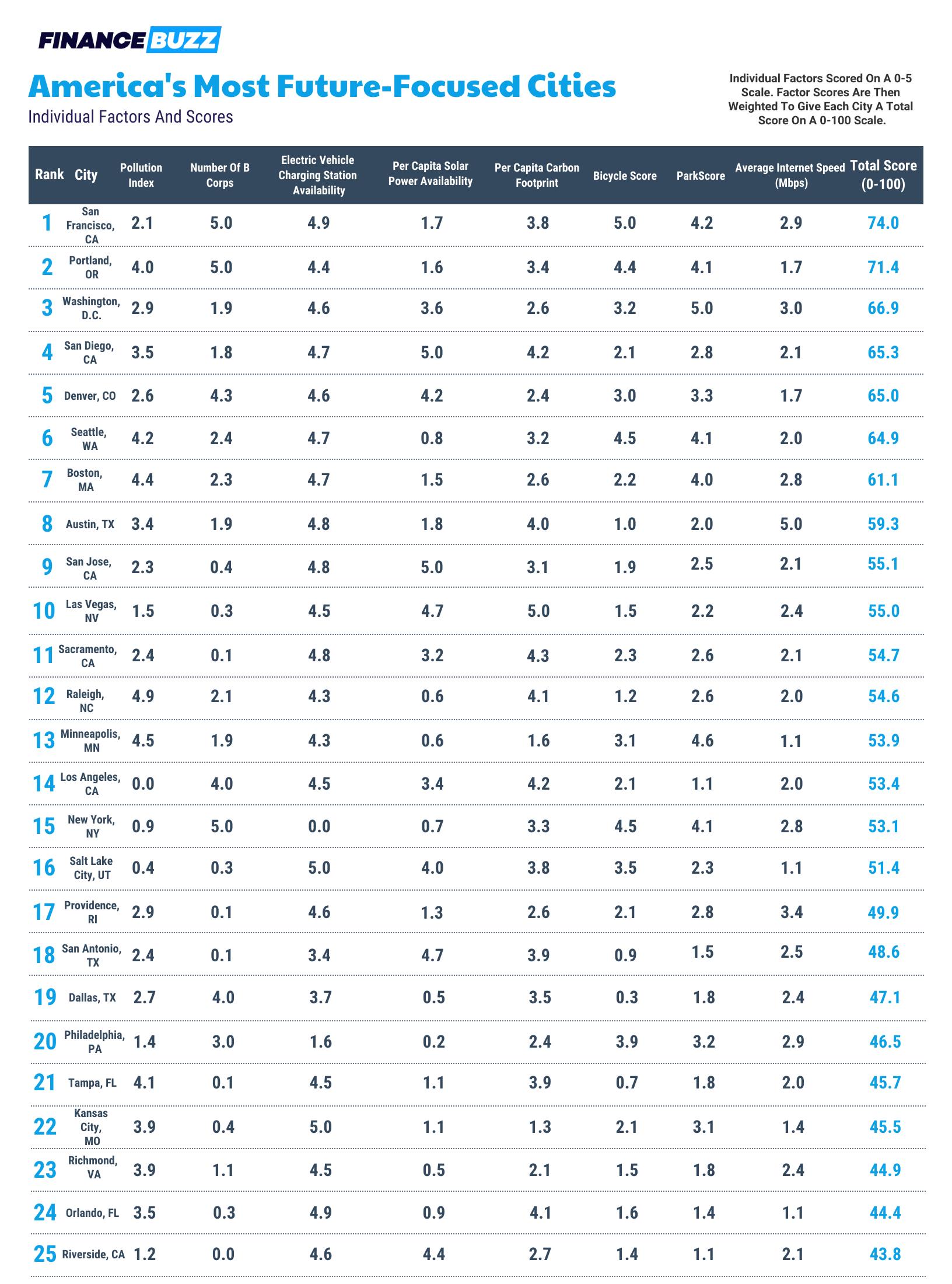 Future-Focused City Ranking Factors And Scores