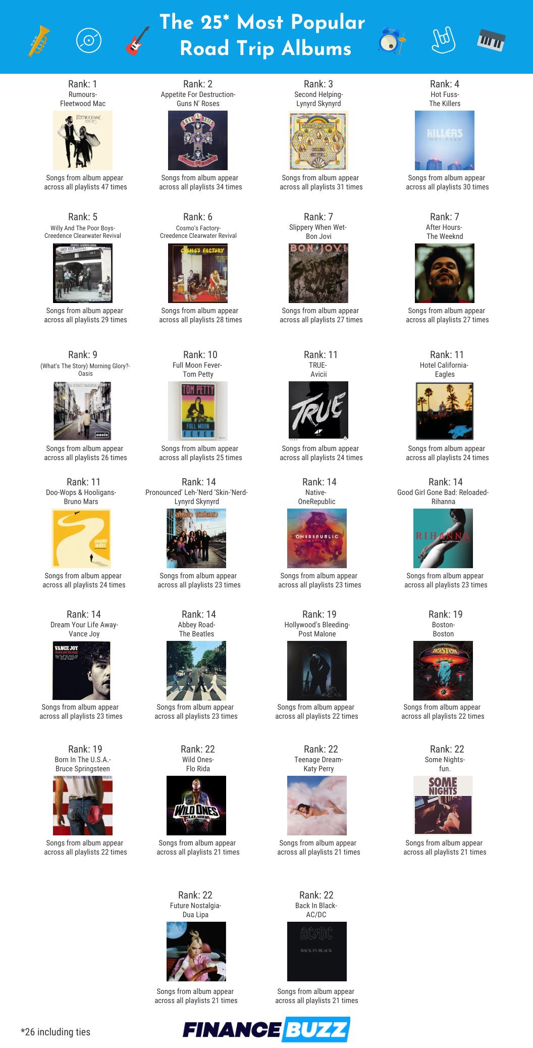Popular Road Trip Albums