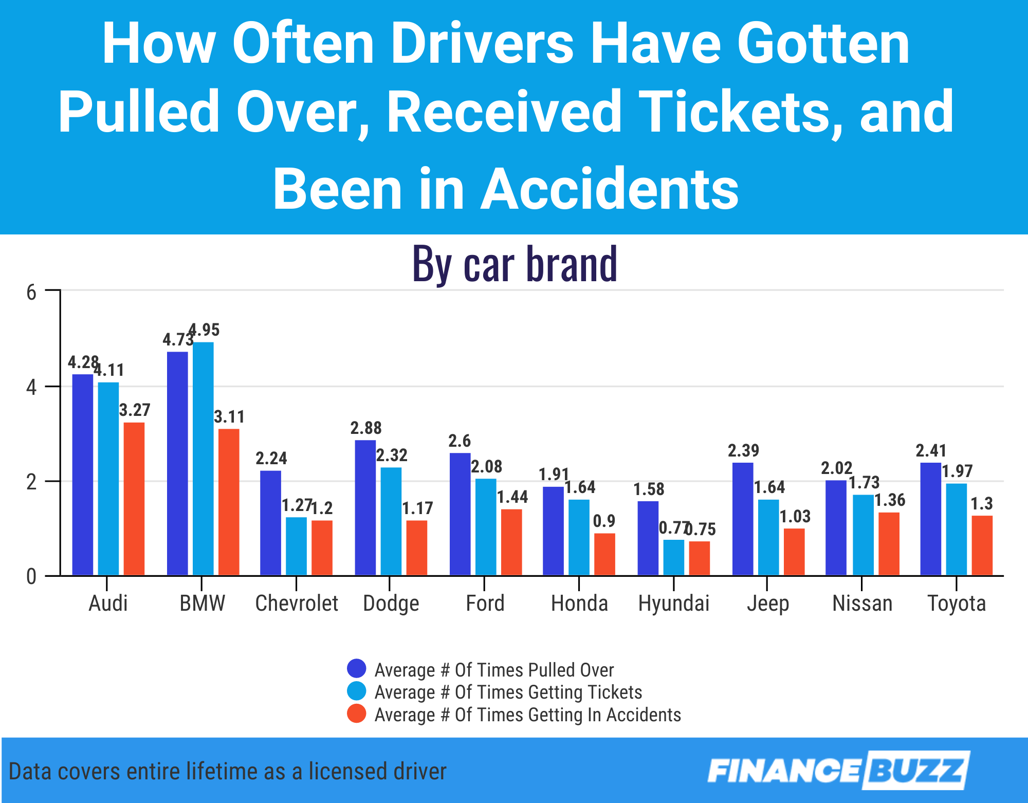 Graphic showing how often drivers of different car brands have gotten tickets and been in accidents