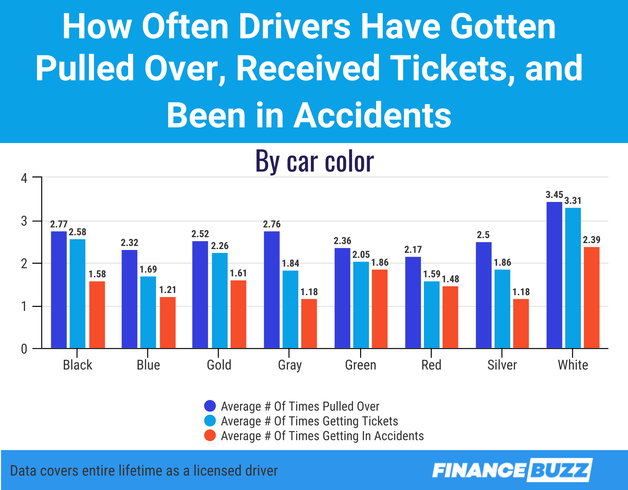Graphic showing how often drivers of different car colors have gotten tickets and been in accidents