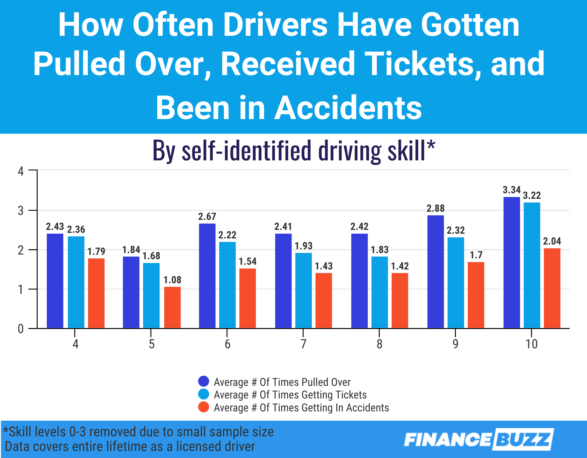 Graphic showing how often drivers of different skill levels have gotten tickets and been in accidents