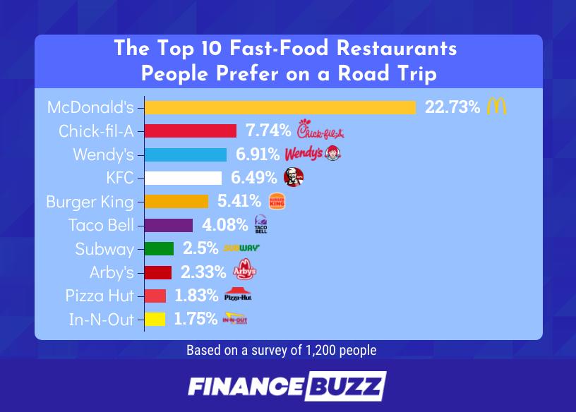 Favorite Road Trip Restaurants
