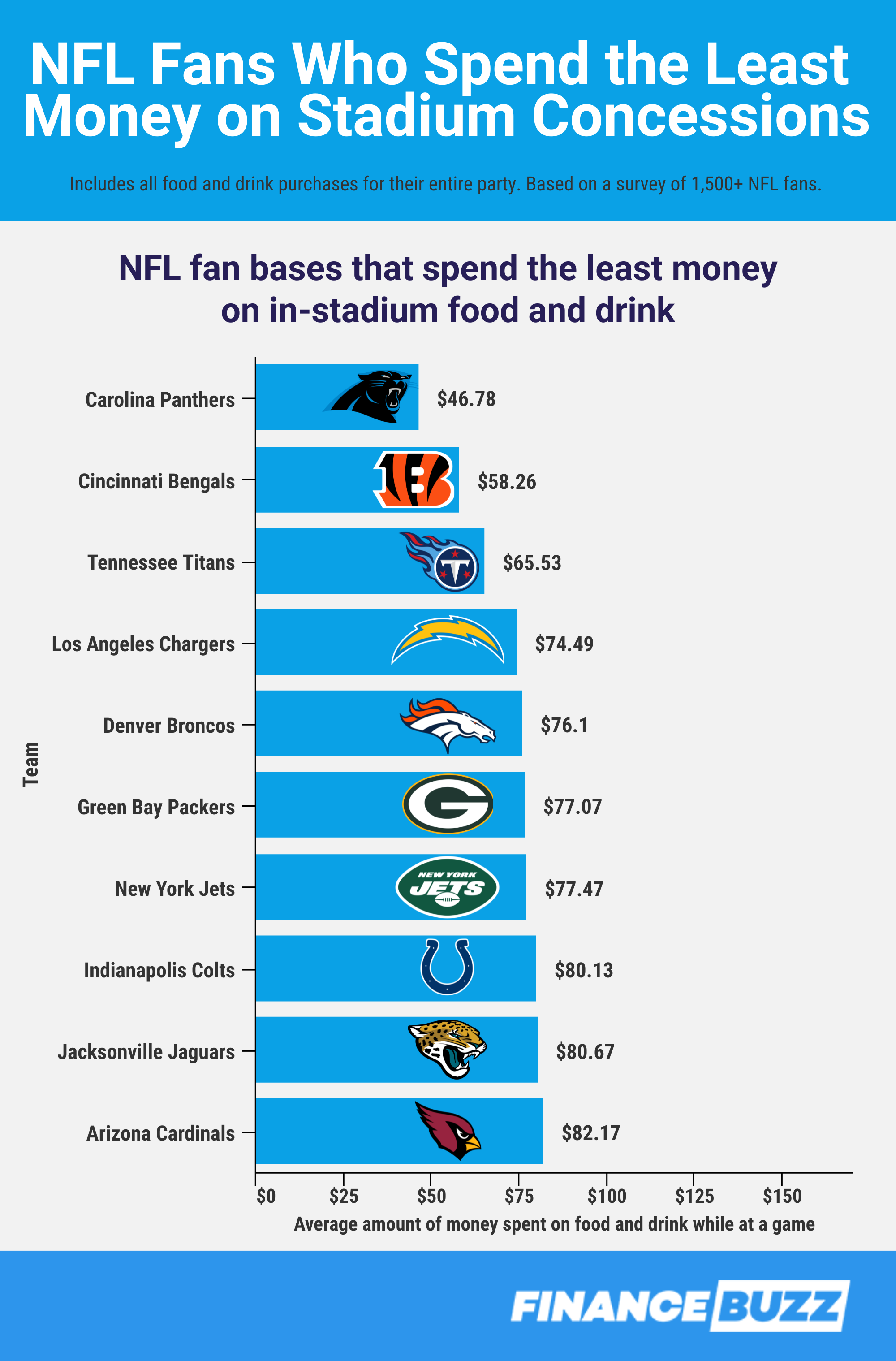 NFL fans that spend the least money on stadium concessions