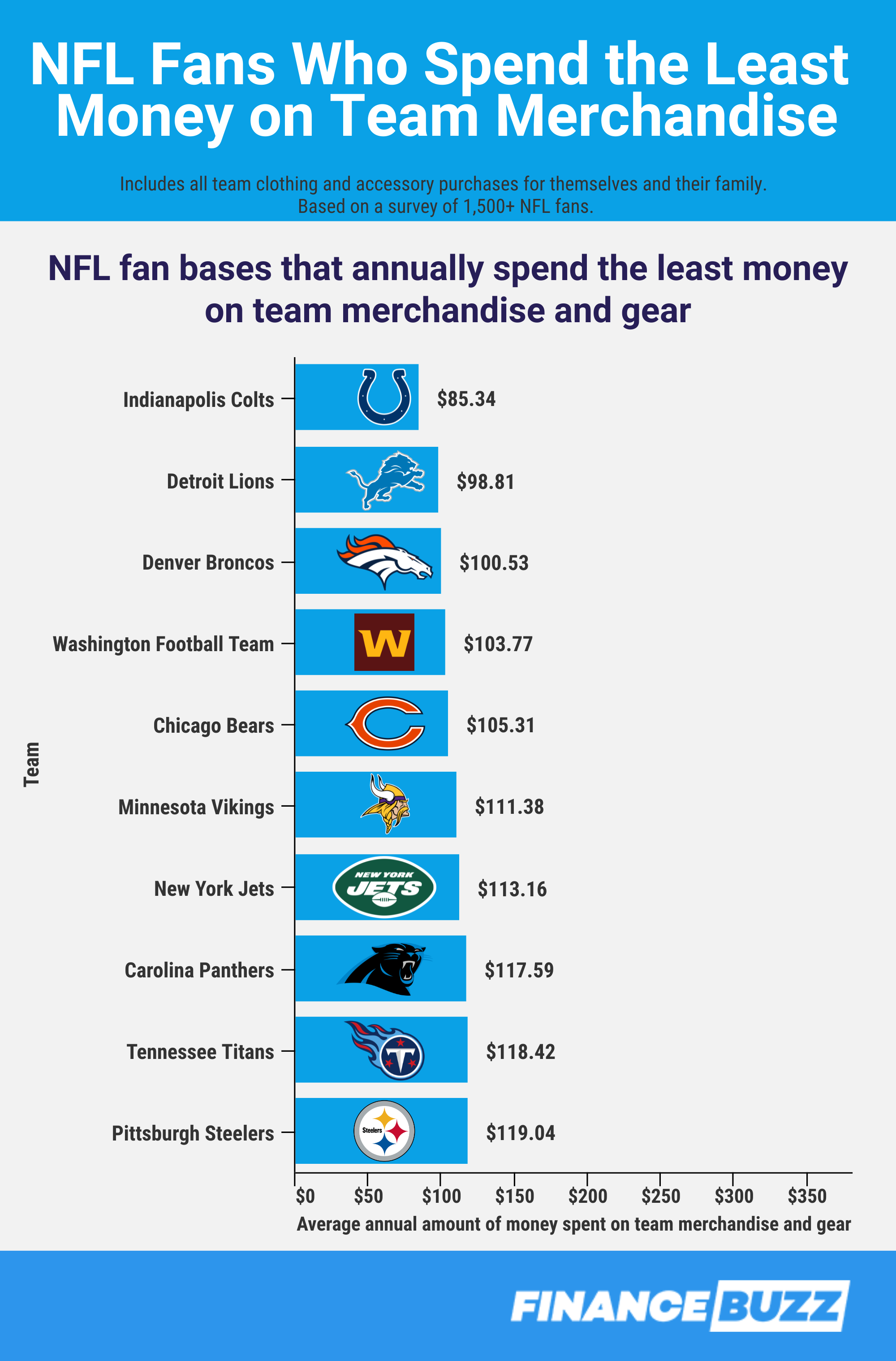 NFL fans that spend the least money on team merchandise