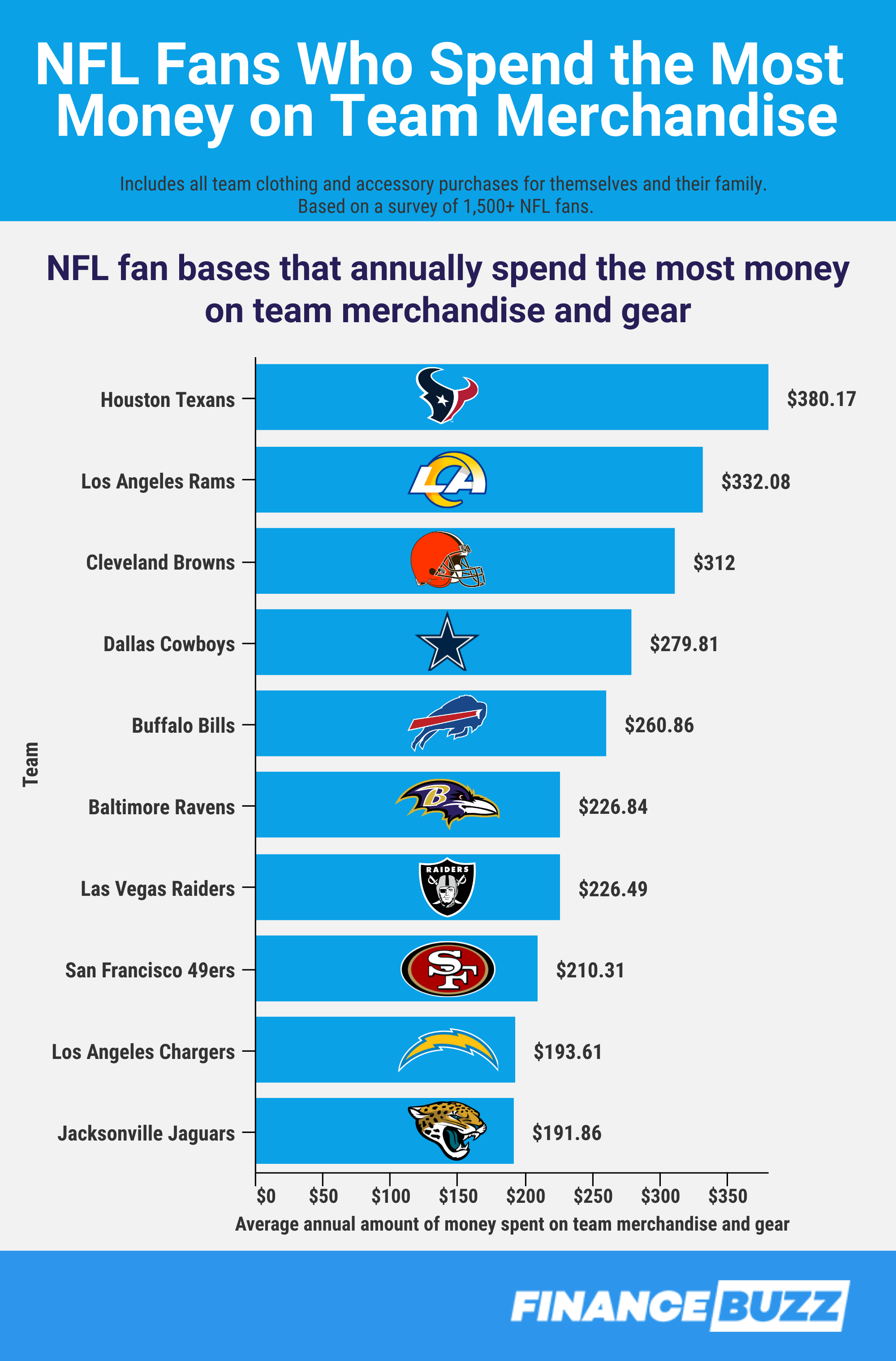 NFL fans that spend the most money on team merchandise