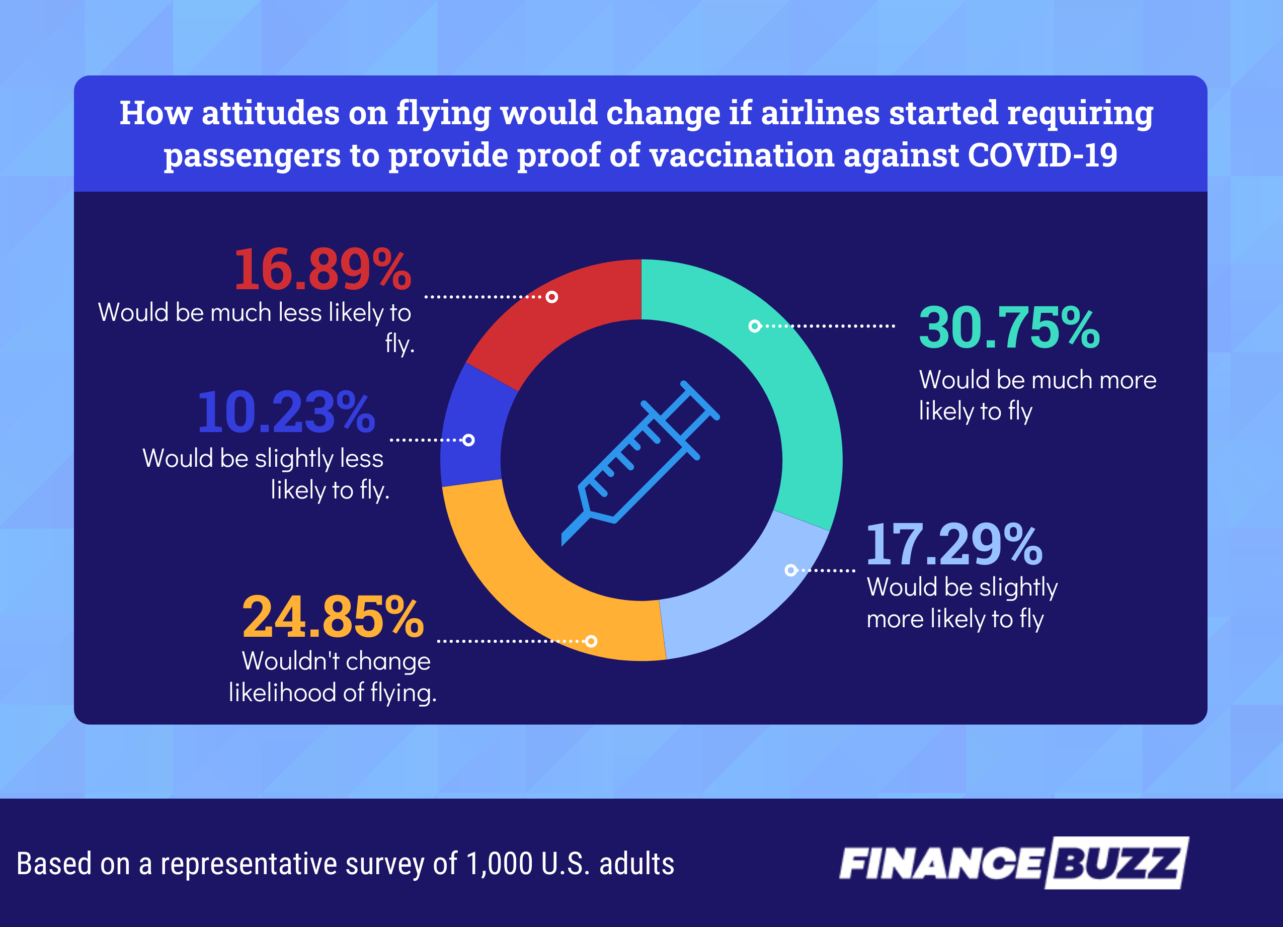 Pie chart showing how travel sentiment would change if airline started requiring proof of vaccination