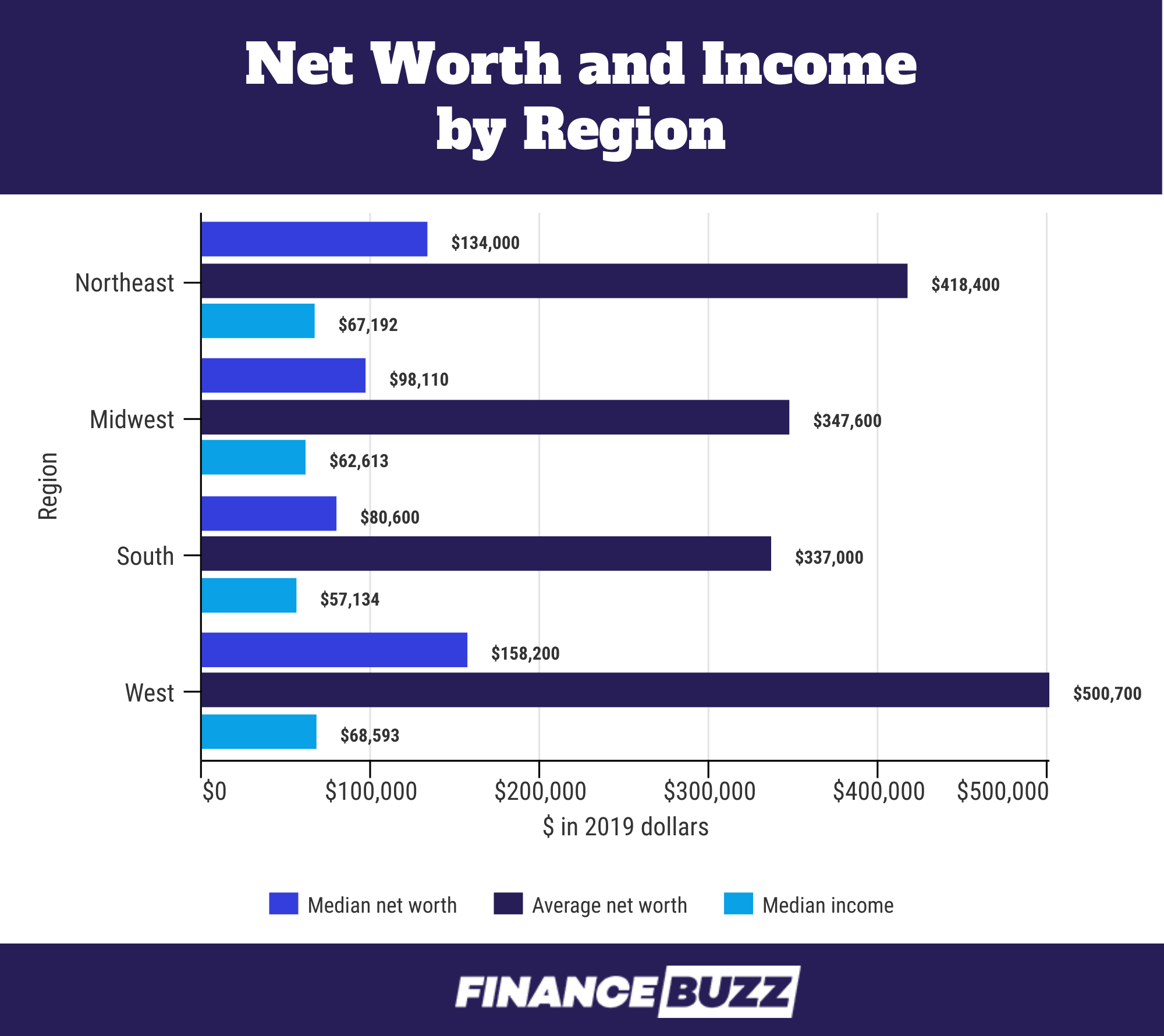 U.S. Net Worth Statistics