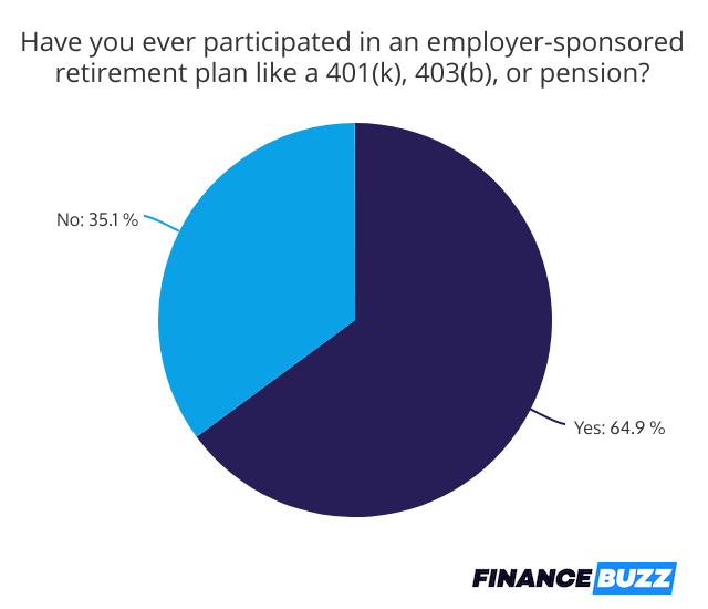 participation rates in employer retirement programs