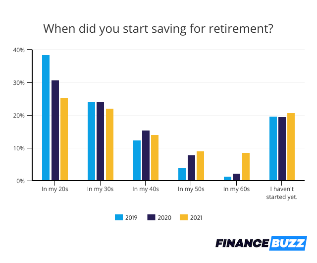 when people start saving for retirement