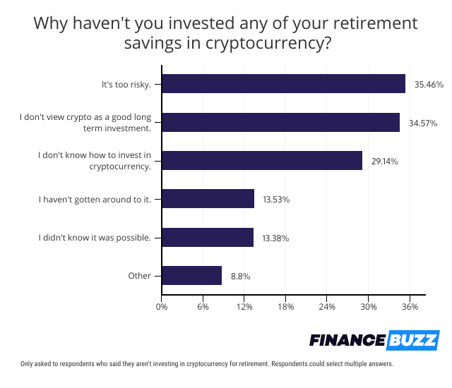 barriers to investing in crypto for retirement