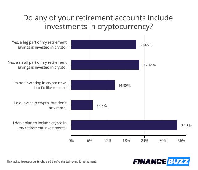 retirement accounts with crypto