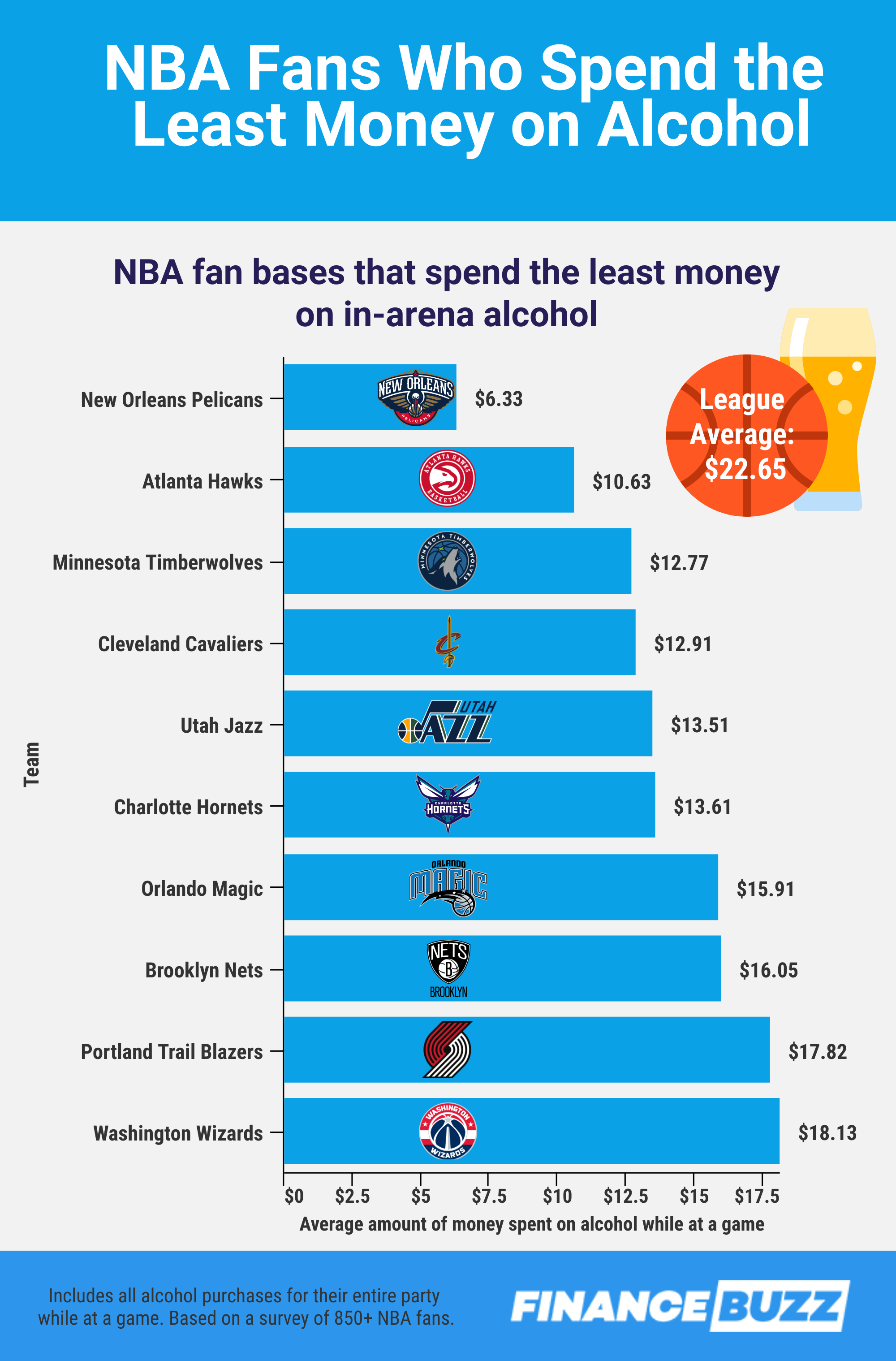 Graphic showing the NBA fan bases that spend the least money on alcohol